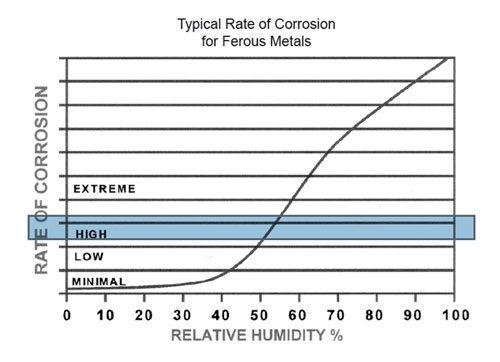corrosion_prevention_chart